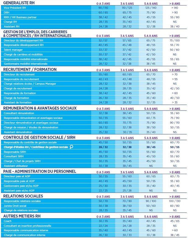Ressources Humaines Les Grilles De Salaires 2015